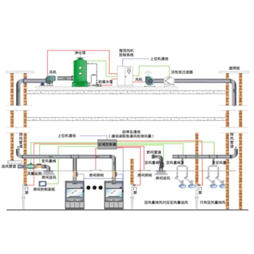 机电安装工程设备管线的布置